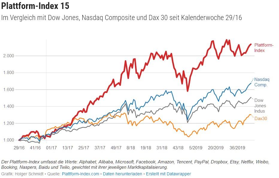 plattform_index